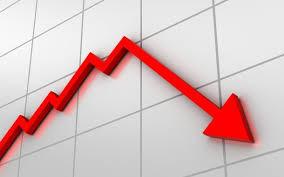 Faturamento cai 5,2% no primeiro trimestre