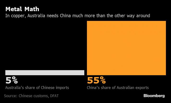 China vai proibir ainda mais a importação australiana de cobre