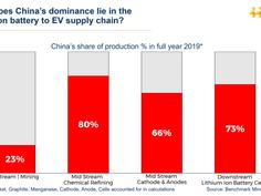 O domínio da China na cadeia de fornecimento de metais para baterias