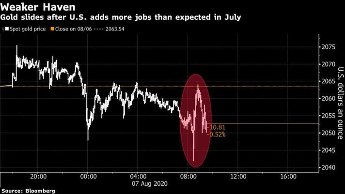 Preço do ouro recua com dólar mais forte