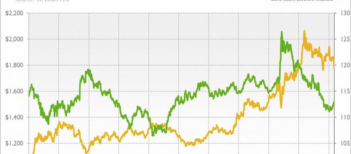 A fraqueza do dólar está dando lugar ao ouro?