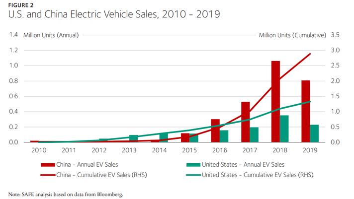 As ambições de VE da China ameaçam toda a indústria automotiva dos EUA