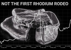 Preço do ródio no caminho certo para novo recorde à medida que a produção da mina despenca