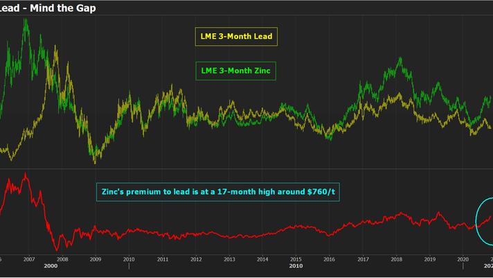 Diferença entre os preços dos metais zinco e chumbo estão começando a deixar o mercado preocupado