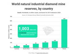 Rússia, Congo e Botsuana detêm 80% das reservas globais de diamantes