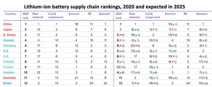 Canadá classificado em 4º lugar, EUA 6º na cadeia de suprimentos de baterias de íon-lítio