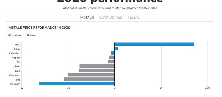 Índia, China mercados do ouro se recuperam de pandemia
