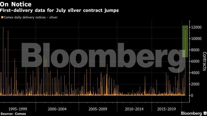 Caos no mercado de ouro oscila com outros metais preciosos