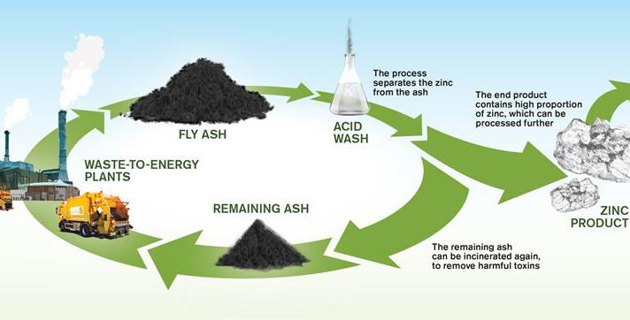 Como o zinco pode ser extraído das cinzas residuais