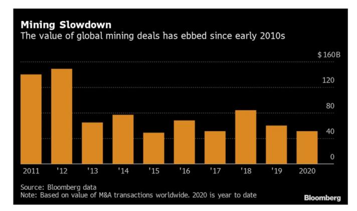 Especialistas do setor mineral dizem que novas aquisições estão surgindo na espera pela recuperação