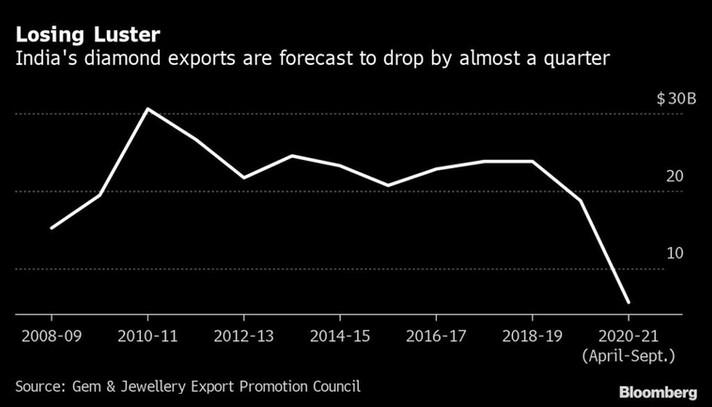 Índia diz que queda nas exportações de diamantes é muito pior do que em 2008