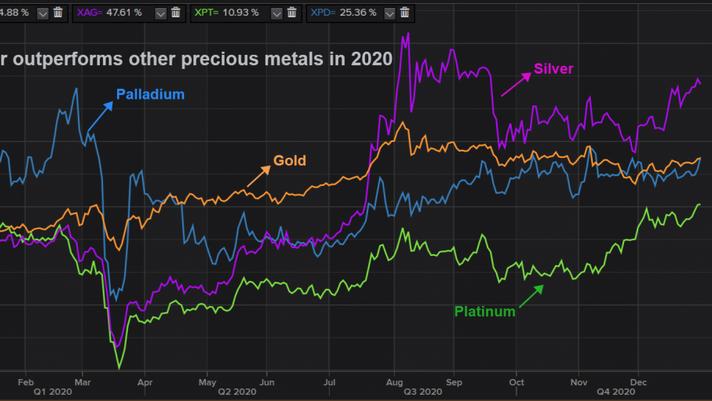 Depois do ano dourado para os metais preciosos, a prata deve brilhar em 2021