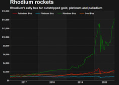 O preço do ródio atinge o pico de todos os tempos