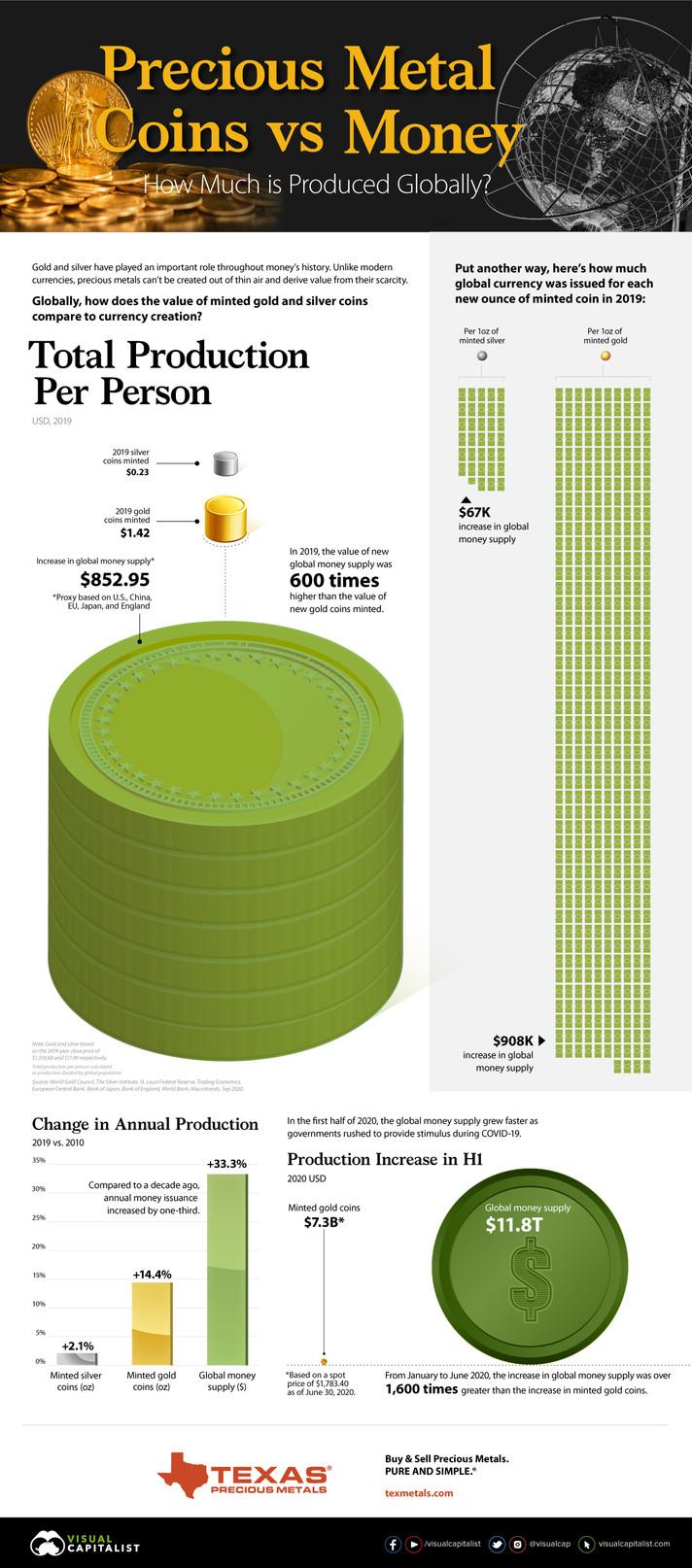 A produção mundial de moedas de ouro e prata vs. criação de dinheiro
