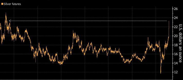 Preço da prata sobe para o pico mais alto em sete anos