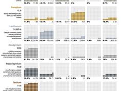 Visualizando o domínio da China em metais de terras raras