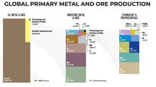 Visão geral da produção global de metal e minério