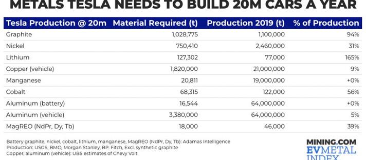 Todas as minas de que a Tesla precisa para construir 20 milhões de carros por ano