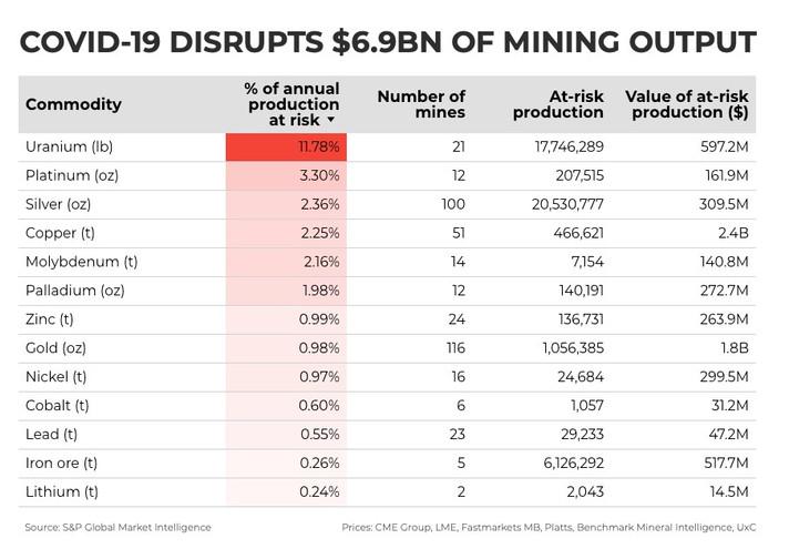 Covid-19 interrompe US $ 6,9 bilhões em produção global de mineração
