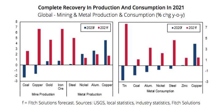Minerais e metais demandam recuperação em 2021