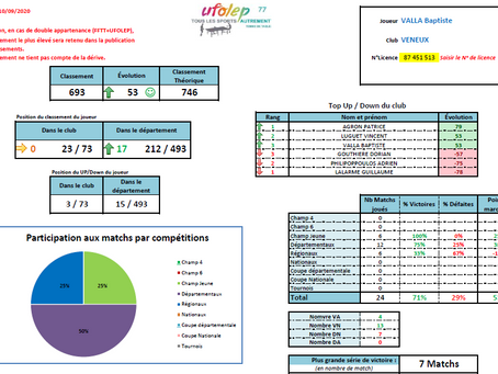 Classements/Stats 20-21
