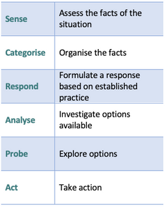 The six actions recommended by the Cynefin Framework. Sense, Categorise, Respond, Analyse, Probe & Act