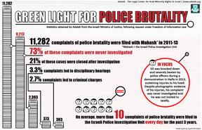 Green Light for Police Brutality