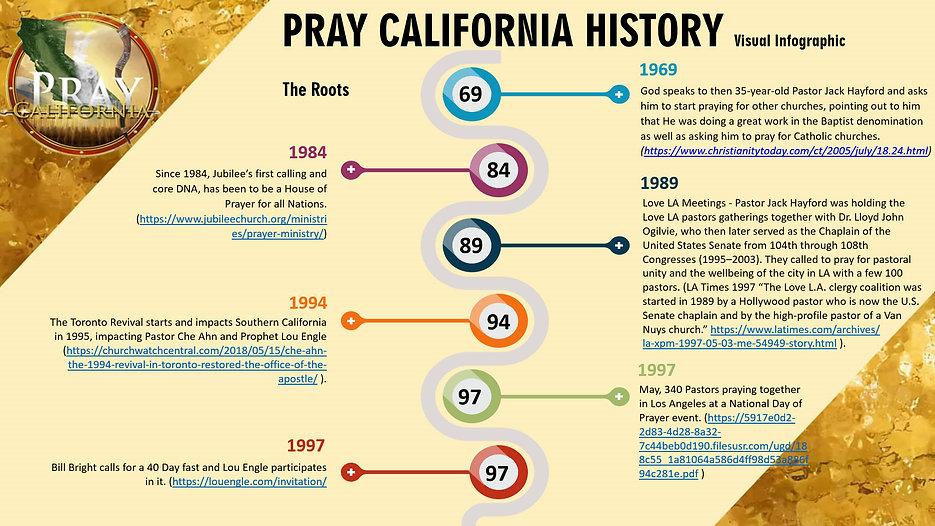 Pray California History Timeline_2_Page_