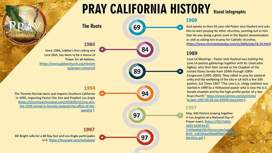 Pray California History Timeline_2_Page_