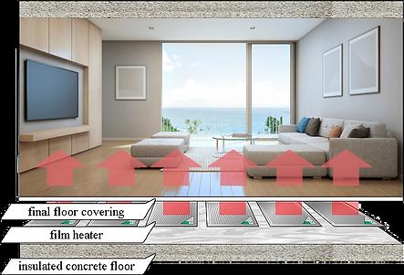 Underfloor heating.png