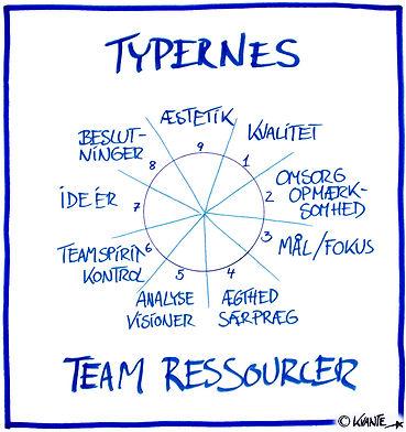 Typernes teamressourcer.jpg