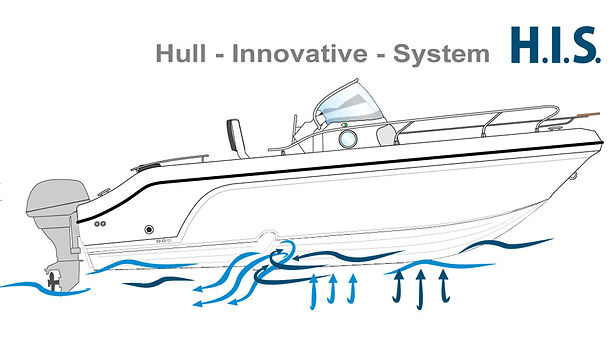 H.I.S (Hull-Innovative-System)