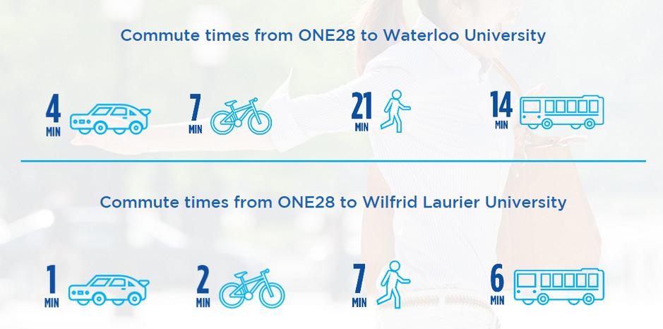ONE28 Waterloo Condo