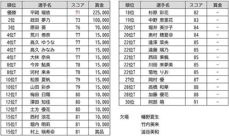 JLBGCC_proama_result_0309___.jpg