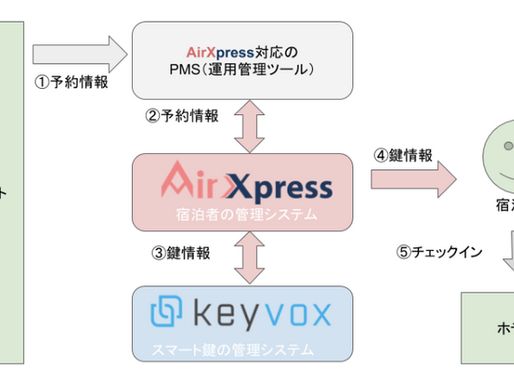 【プレスリリース】「KEYVOX」サービスとSpaciaNet社が提供するゲストコミュニケーションサービス「AirXpress」とのAPI連携を開始