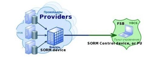 providers control device