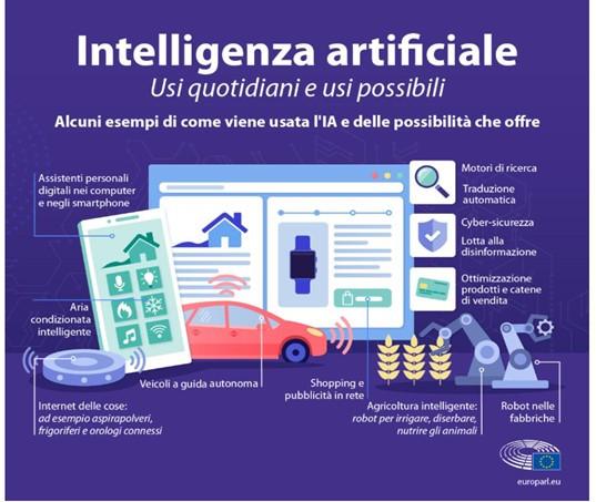 Intelligenza artificiale usi quotidiani