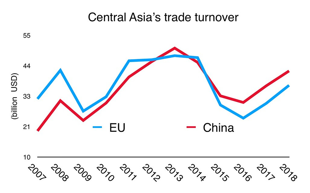 Asia trade turnover Eu China