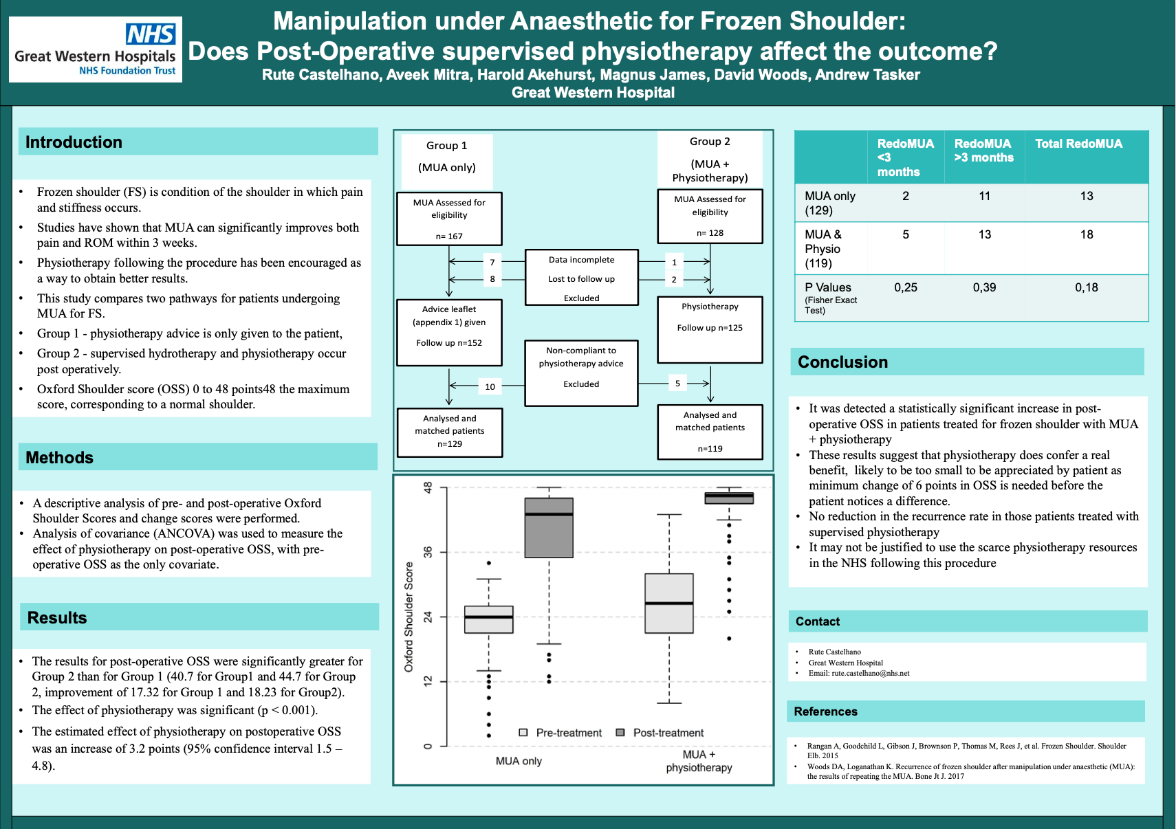 Manipulation under Anaesthetic for Frozen Shoulder:   Does Post-Operative supervised physiotherapy affect the outcome?: Rute Castelhano