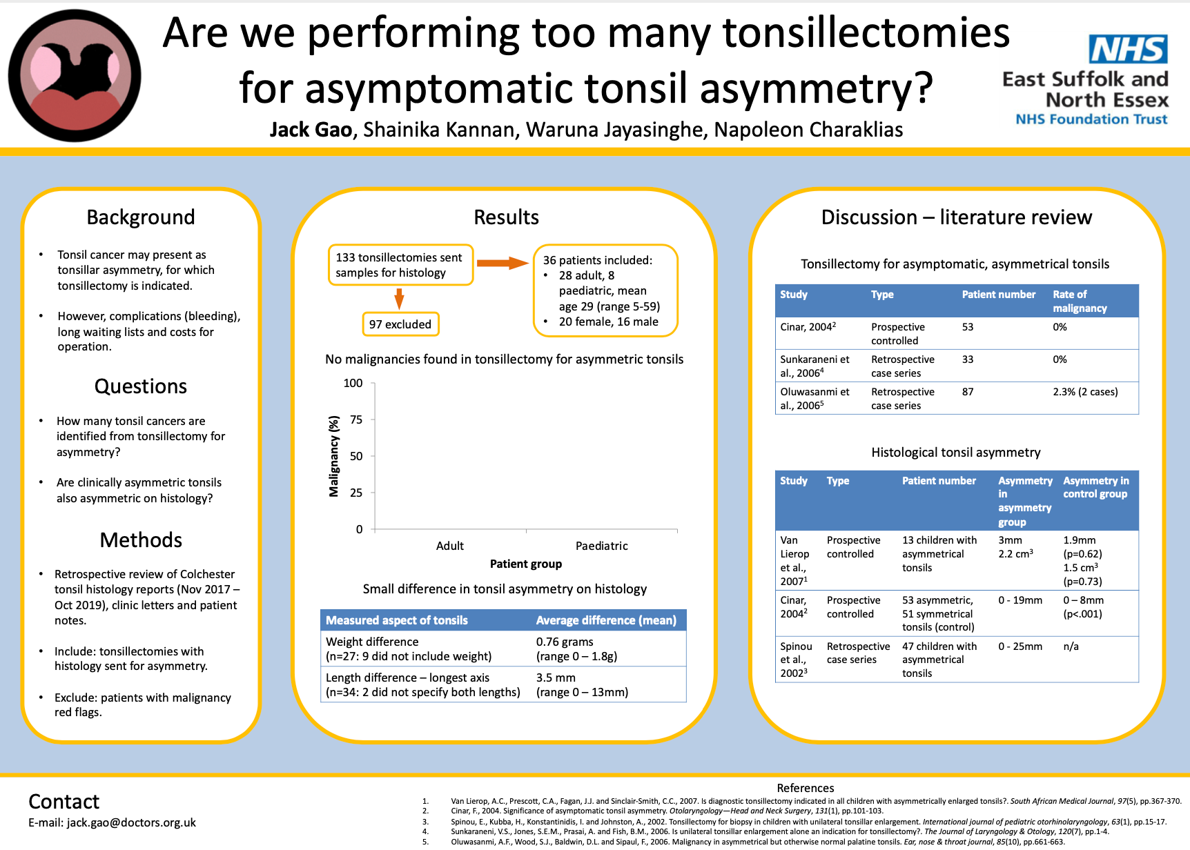 Are we performing too many tonsillectomies for asymptomatic tonsil asymmetry? Jack Gao