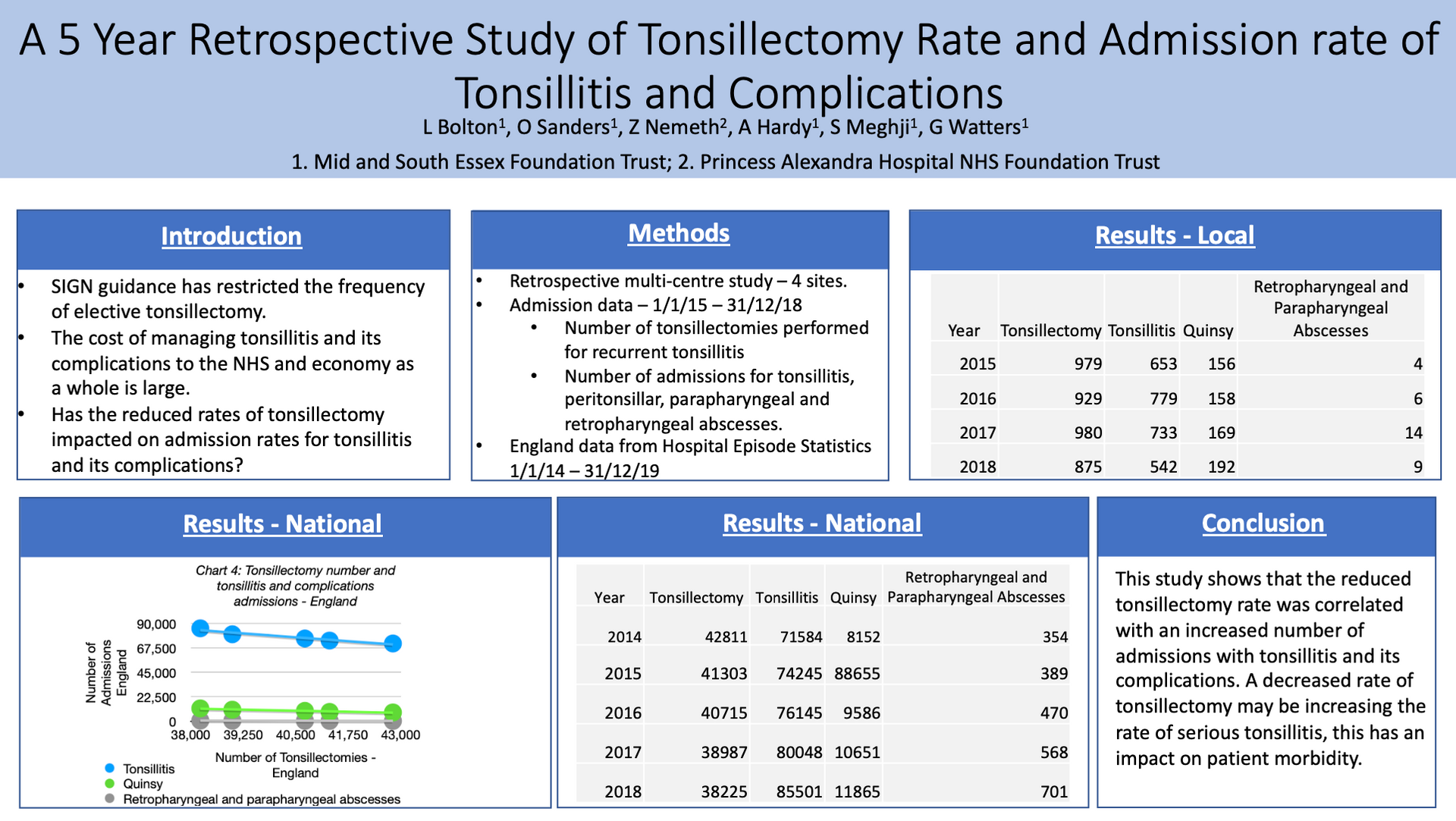 A 5 Year Retrospective Study of Tonsillectomy Rate and Admission rate of Tonsillitis and Complications in the East of England and Nationally: Lauren Bolton