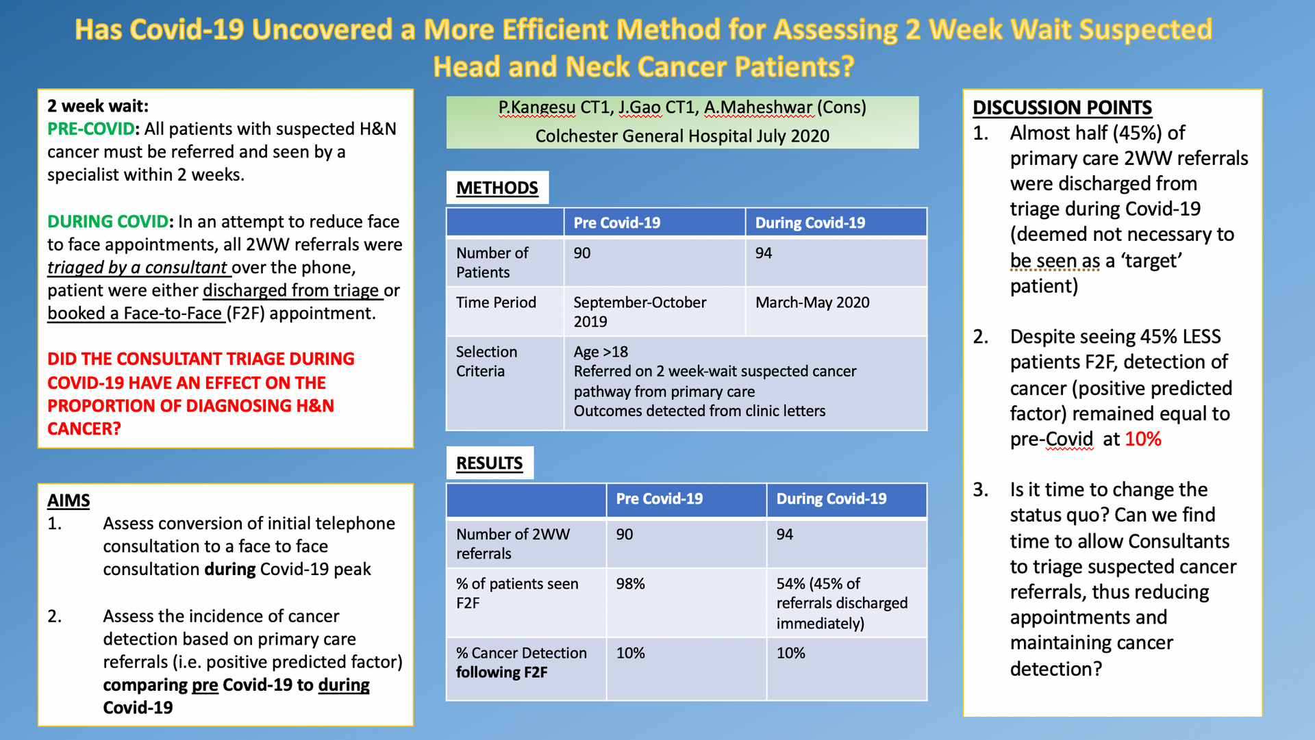 Has Covid-19 Uncovered a More Efficient Method for Assessing 2 Week Wait Suspected Head and Neck Cancer Patients?: Prashan Kangesu
