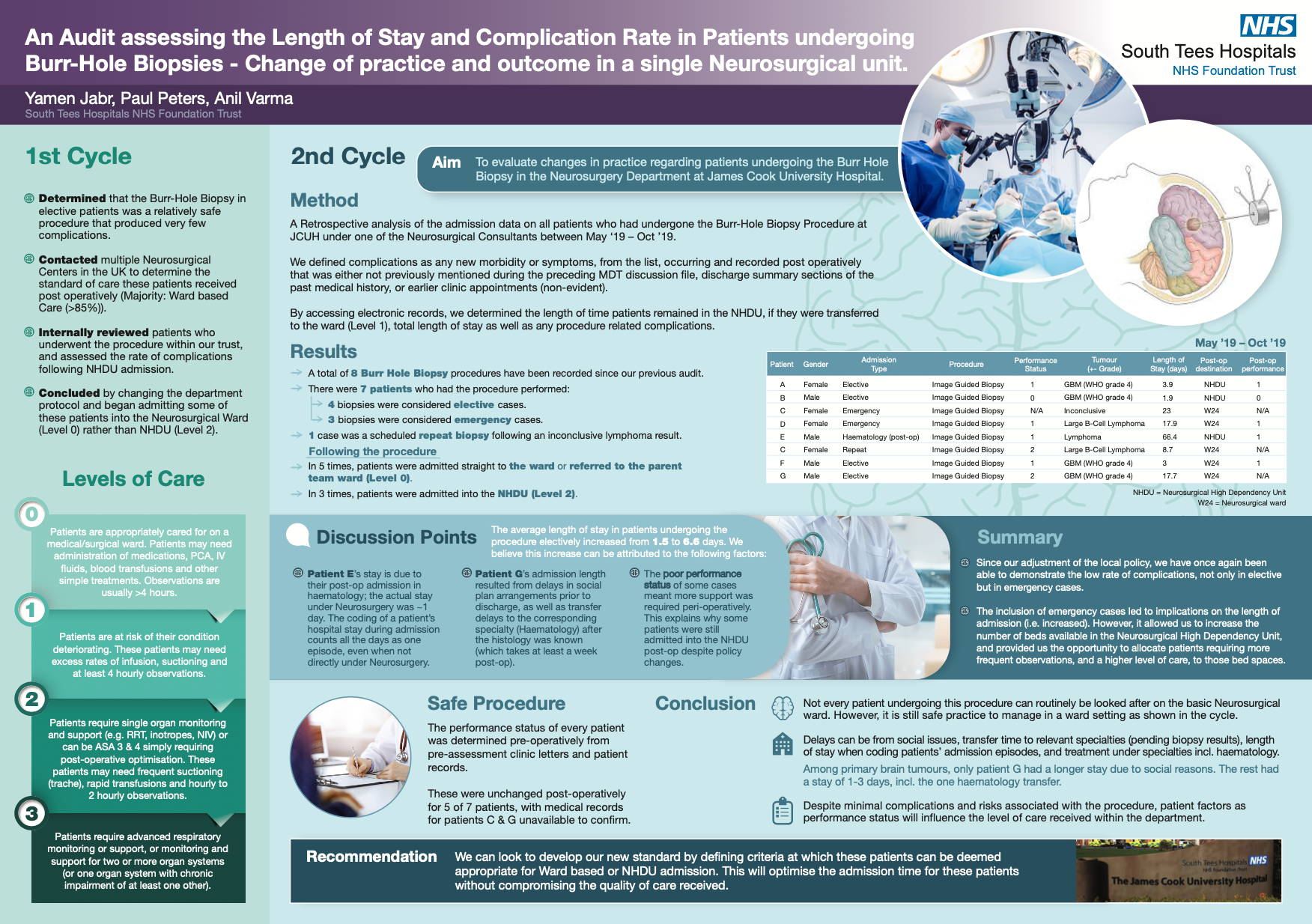 A Combined Audit assessing the Length of Stay and Complication Rate in Patients undergoing Burr-Hole Biopsies & The comparison with Standard of Practice in other Neurosurgical Centres in the UK: Yamen Jabr and Paul Peters