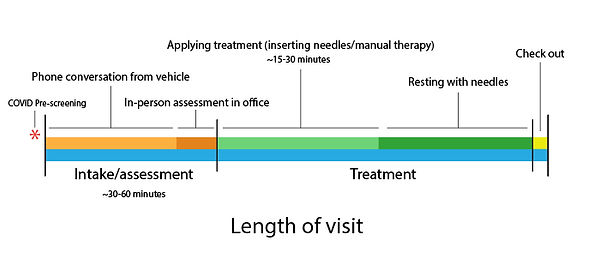 COVID-Policy---Treatment-Timeline-Infogr
