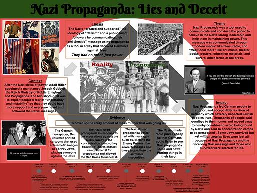 Nazi Propaganda: Lies and Deceit