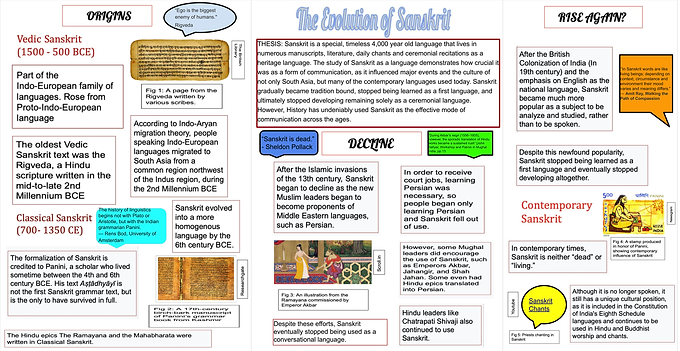 The Evolution of Sanskrit as a mode of Communication in History
