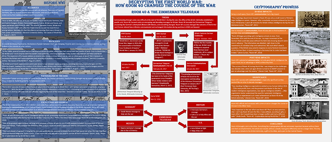 Decrypting the First World War: How Room 40 Changed the Course of the War