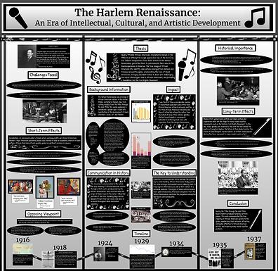 The Harlem Renaissance: An Era of Intellectual, Cultural, and Artistic Development