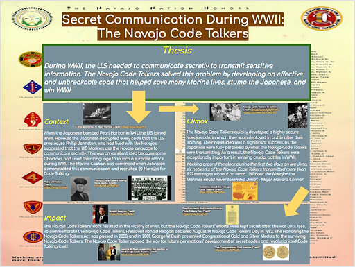 Secret Communication During WWII: The Navajo Code Talkers