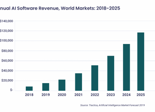 The AI Marketing Landscape is Growing at the Speed of Light
